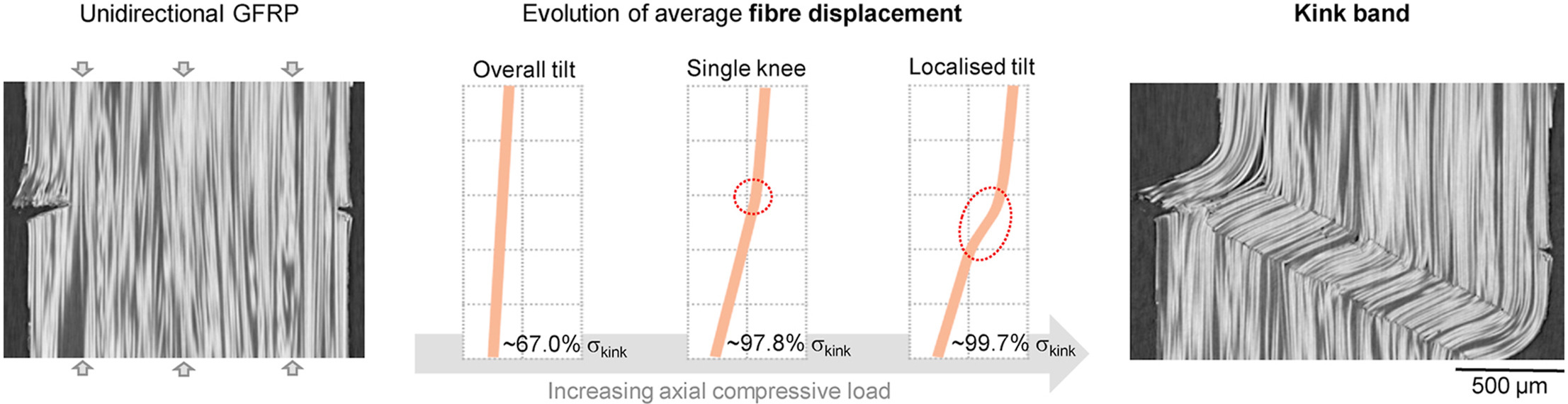 New QIM paper on fibre deflection